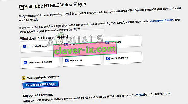 HTML5 Checker in Youtube